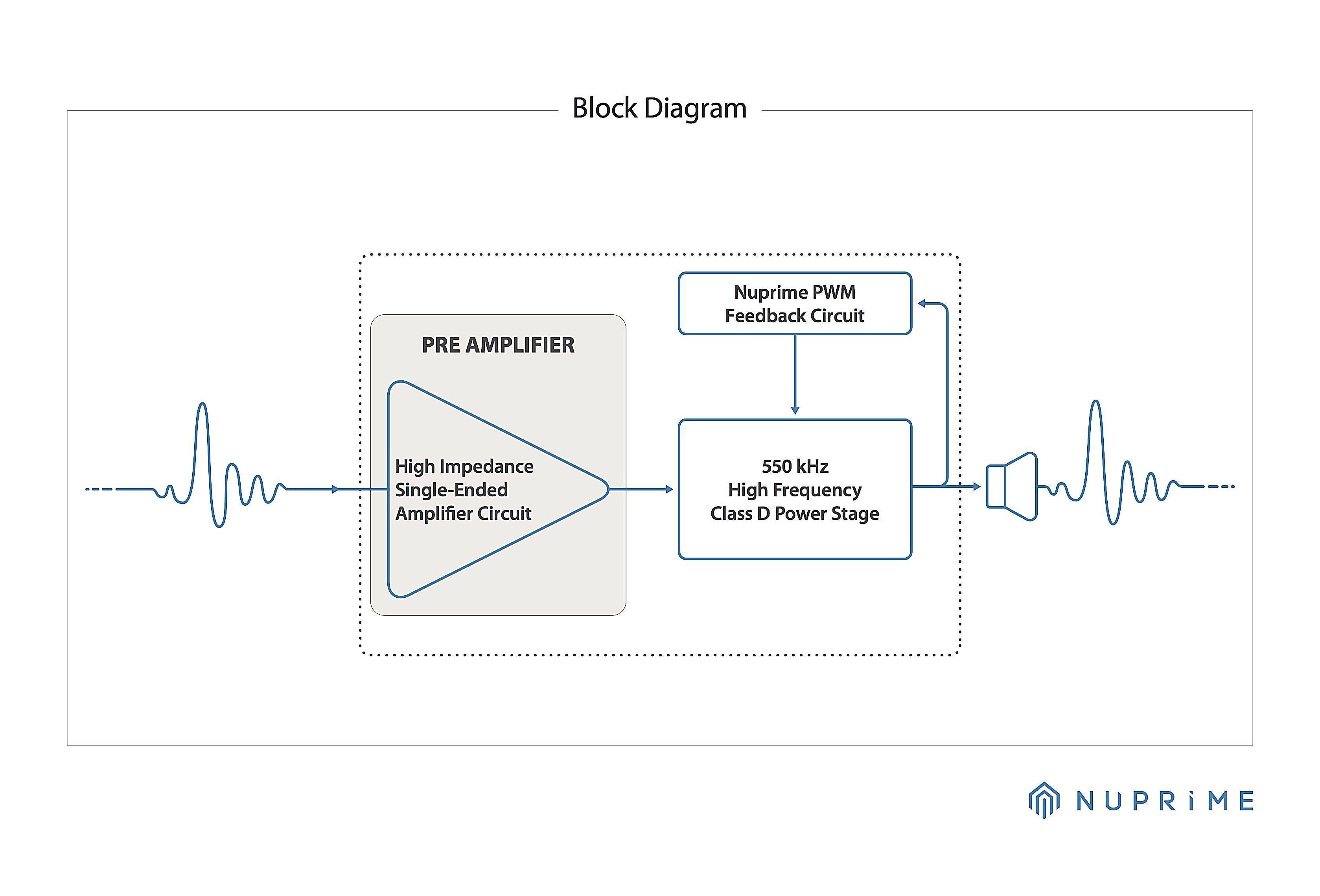 Nuprime Sta 6 Audio Concept Online Shop Pwm Amplifier Circuit Hybrid Amp Block Diagram